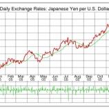 『【為替】2017年ドル円が大きく乱高下する理由』の画像