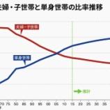 『【悲報】日本の少子化高齢化止まらず!2040年には、男性の3割、女性の2割は50歳まで未婚に。』の画像