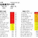 『第37回(2019)中山牝馬S 予想【展開(隊列)想定】』の画像