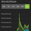 【仮想通貨 爆発的成長】出来高は過去最高