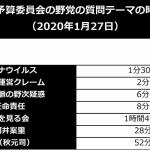 【国会】野党の予算委員会質疑時間=コロナウイルス:1分30秒、桜を見る会:1時間47分