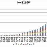 『【米国株権利落日】バフェット太郎さん、アルトリアグループが増配してます!』の画像