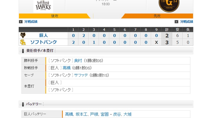 【 巨人オープン戦試合結果 】<巨 2-3 ソ> 先発・高橋、4回3失点・・・打線は14奪三振・・・