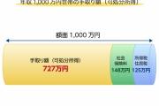 【税金】年収1,000万円の手取り額wwwwwwwwwwwwww