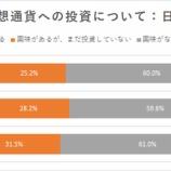 『日本の個人投資家、仮想通貨に投資している人の割合が過去最高に 弱気相場でも人気衰えず』の画像