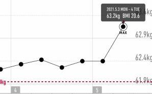 夫婦の1カ月の体重変化を公開