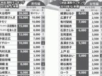 【乃木坂46】白石麻衣のCM出演料、6000万円wwwww年収は3億超えか?