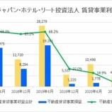 『ジャパン・ホテル・リート投資法人・第22期(2021年12月期中間)中間決算・一口当たり分配金は未定』の画像