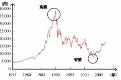 【速報】 中国経済が本気でヤバイ、445兆円の資産消滅! 日本人よ、これが真のバブル崩壊だ
