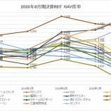 『2020年8月期決算J-REIT分析③その他の分析』の画像
