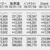 【速報】SKE48「ソーユートコあるよね?」3日目売上3,442枚