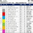 『【アクアマリンS・仁川S】 予想 土曜中山・阪神メインレース展望』の画像