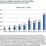 『クリスマス商戦後の米でタブレットと電子書籍リーダーの所有率2倍に【湯川】』の画像