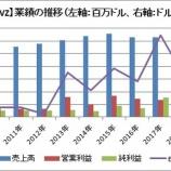 『【VZ】ベライゾンがFY2018 4Q決算を発表。株価は急落!』の画像