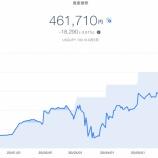 『【資産運用】2020年6月1週目!THEO+docomoの資産運用状況は-18,290円 (-3.81%)でした』の画像