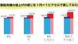 コカ・コーラ 値上げ 100円→110円(消費税3%)→120円(消費税5%)→130円(消費税8%)で実質30%値上げ