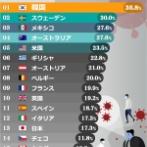 【悲報】日本、コロナでうつ病が増えまくった結果大量に自殺者が出てしまう