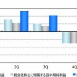 『【ANA決算】過去最悪1088億円の純損失より、注目すべき点とは?』の画像