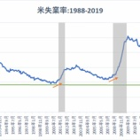 『【2月雇用統計】就業者数、予想を大幅に下回る2万人増も、過度な悲観は禁物か』の画像