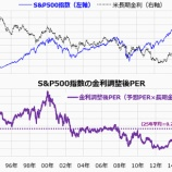 『金利調整後の予想PERで見た米国株のバリュエーション』の画像