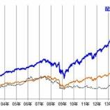 『【配当再投資】戦略を実践する投資家にとって、今は持ち株を増やす時期だ!』の画像