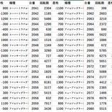 『台東区 全台差枚 パチスロデータ』の画像
