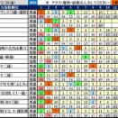2/27(土)JRA 波乱レース&鉄板軸馬