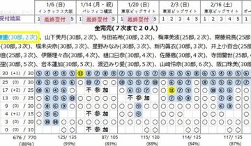 【乃木坂46】琴子の帰り道個握に4つ目の完売枠キター!【名古屋3部】