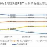 『2019年9月期決算J-REIT分析②安全性指標』の画像