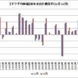 『ダウ平均株価は12月末に掛けて一段の上昇はあるのか?』の画像
