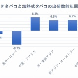 『【PM】予想を上回る好決算も、「アイコス」の日本市場成長鈍化で株価暴落!』の画像