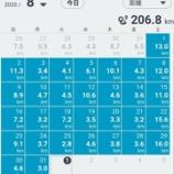 『2020年8月も何とかラン&ウォークコンプリート206.8キロ走りました』の画像