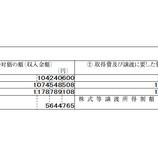 『2015年の年間の株式投資成績は+3685万円でした』の画像