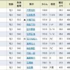 『新種牡馬リーチザクラウン産駒・ニシノアップルパイがV/東京新馬』の画像
