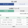 元横浜グリエルがア・リーグ首位打者へ