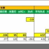 『2017年菅野の対ヤクルト戦防御率』の画像