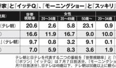 【朗報】斎藤ちはるのお陰でモーニングショーの視聴率が絶好調!