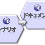 『プレゼンを成功させるための4ステップ』の画像