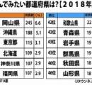 「住んでみたい都道府県」 なんと1位が岡山県 2位沖縄 3位東京