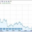 アップルが株式公開より33年で300人の億万長者を排出