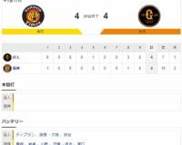 【オープン戦】 T4-4G[3/8] 阪神、ドラ2井上の適時打で巨人と引き分け チーム2失策、課題は残す