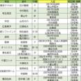 12球団の生え抜き最古参選手wwwywwwy