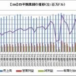 『【MMM】3M株急落!過去最悪12%減収に加えて、予想も下回っちゃった・・・』の画像