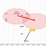 『長野のジャイアンツ打撃陣における立ち位置(年齢とOPSから)』の画像