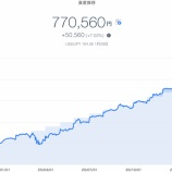 『【資産運用】2021年1月5週目!THEO+docomoの資産運用状況は770,560円でした。』の画像