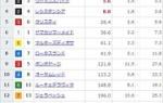 【競馬】阪神ジュベナイルフィリーズの前日発売が終了 リアアメリアが単勝1.9倍で抜けた1番人気に