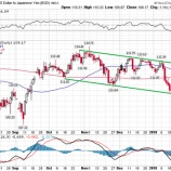 『円預金のリスク高まる、レパトリ減税と日米金利差の拡大を受けて』の画像