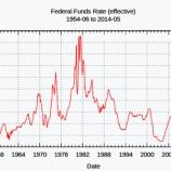 『【FRB】FOMC議事要旨で利上げペースの加速を示唆した!?』の画像