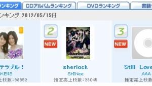SKE48「アイシテラブル!」初日売上9.8万枚でオリコン首位