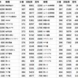 『10/11 123横浜西口 並ばせ屋』の画像